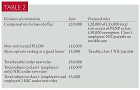 Notice On Termination Of Employment by Proposed Changes To Termination Payments Taxation
