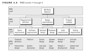 22 example work breakdown structures wbs download free in pdf