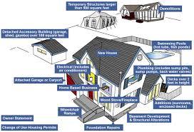 residential building permits planning property u0026 development