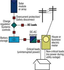 pv system design solar photovoltaic systems