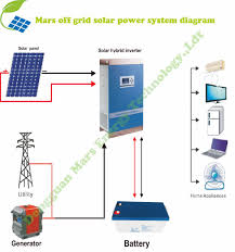 easy installation 5kw 6kw 8kw off grid solar power system solar