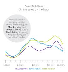adi predicts 1 6b in mobile sales for thanksgiving black friday
