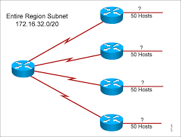 implementing vlsm medium sized routed network construction
