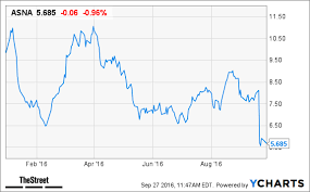 here u0027s why ascena retail is a stock to avoid right now thestreet