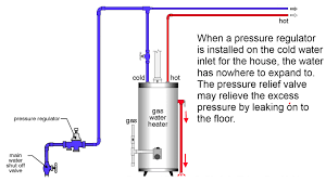 Home Plumbing System Closed Loop System Plumbing Kc Plumber Pro Plumbing Definitions