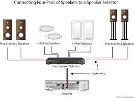 how to use a speaker selector for multi room audio audioholics