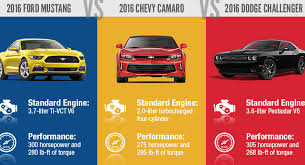 camaro vs challenger vs mustang report camaro mustang and challenger retaining better resale