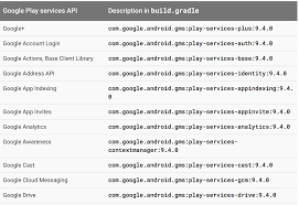 java cannot build apk with u0027com google android gms play services
