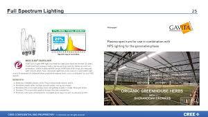 Spectrum Lighting Horticulture Lighting презентация онлайн