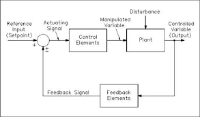 the basics of process control diagrams technology transfer services