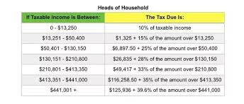 withholding tax table 2016 what is withholding tax rate quora