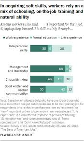 what skills and training americans say they need to compete in