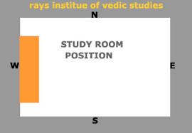 Bathroom Vastu For West Facing House Rays Rig Atharva Yajur Sama Veda Institute Of Vedic Studies