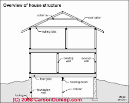 building structural diagnosis u0026 repairs structural defects