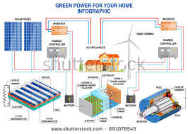 solar panel wind power generation system stock vector 625436504