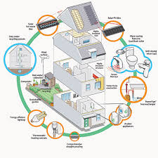 house energy efficiency how to make your house more energy efficient kalispellrealestate net