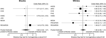 pcsk9 loss of function variants low density lipoprotein