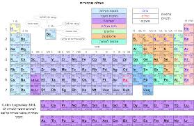 Table Of 4 by Periodic Table Of The Elements In Hebrew Language Israel Michael