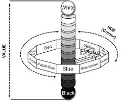 munsell color system diagram showing the hue the value and the