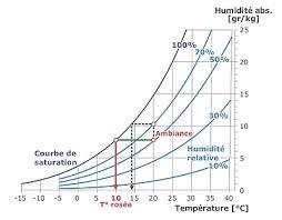taux d humidité chambre condensation chambre coucher maison 66 messages page 3