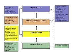 federal circuit court map florida federal appeals process appellate court structure