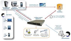 architect signature our digital signature solution cmcs