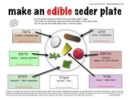 passover plate foods mini edible seder plate bible belt balabusta