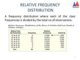 Relative Frequency Table Definition Frequency Distribution