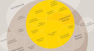 interaction designer 5 strong ways to improve the ux of your offerings interaction