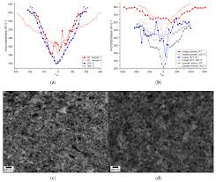 metals free full text strong and stable nanocomposites