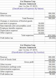 income statement components under ias 1 recipes pinterest
