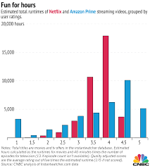 netflix vs amazon estimating the better deal
