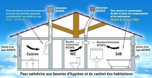 aeration cuisine ventilation cuisine gaz jpeg aeration cuisine gaz naturel