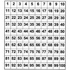 math hundreds chart hundreds chart activities for grade and kindergarten math
