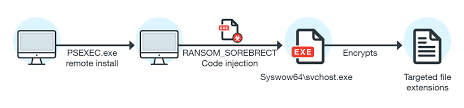 The Blind Spot In The Eye Analyzing The Fileless Code Injecting Sorebrect Ransomware