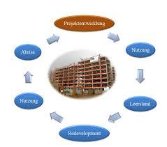Immobilien Immobilien Lebenszyklus