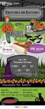 what does halloween mean october 30 2011 u2013 infographic list