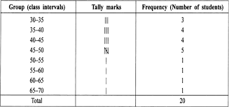 Frequency Distribution Table Construct A Frequency Distribution Table For The Data On Weights