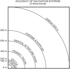 inertial navigation system wikipedia