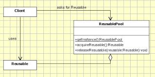 pattern design java design patterns object oriented design
