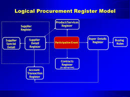 mainstreaming electronic government procurement e gp dr paul