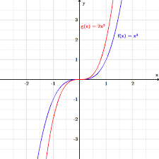 transformations boundless algebra