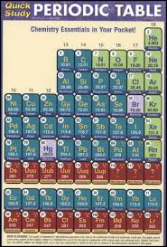 The Elements Of The Periodic Table Periodic Table Of The Elements Pocket Quickstudy 012572 Details