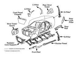 car frame damage and structural damage