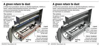 cremation procedure how to die green boon