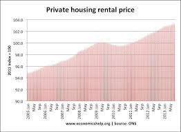 rental price factors that affect the cost of renting economics help