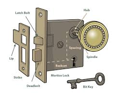 door handles backyards door locks lock parts of diagram handle