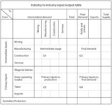 input and output tables nieir local government yourplace io using input output tables