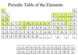 Ta Periodic Table Ioht Human Elemental Composition