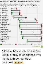 Premier Leage Table 25 Best Memes About Premier League Table Premier League